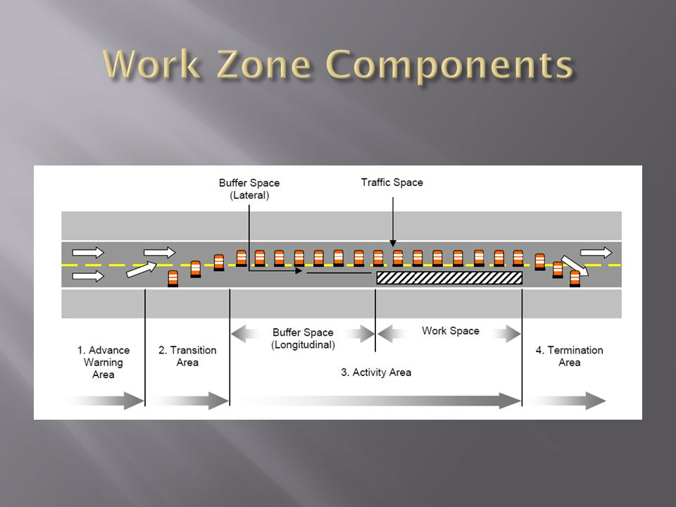 Work Zone Components .