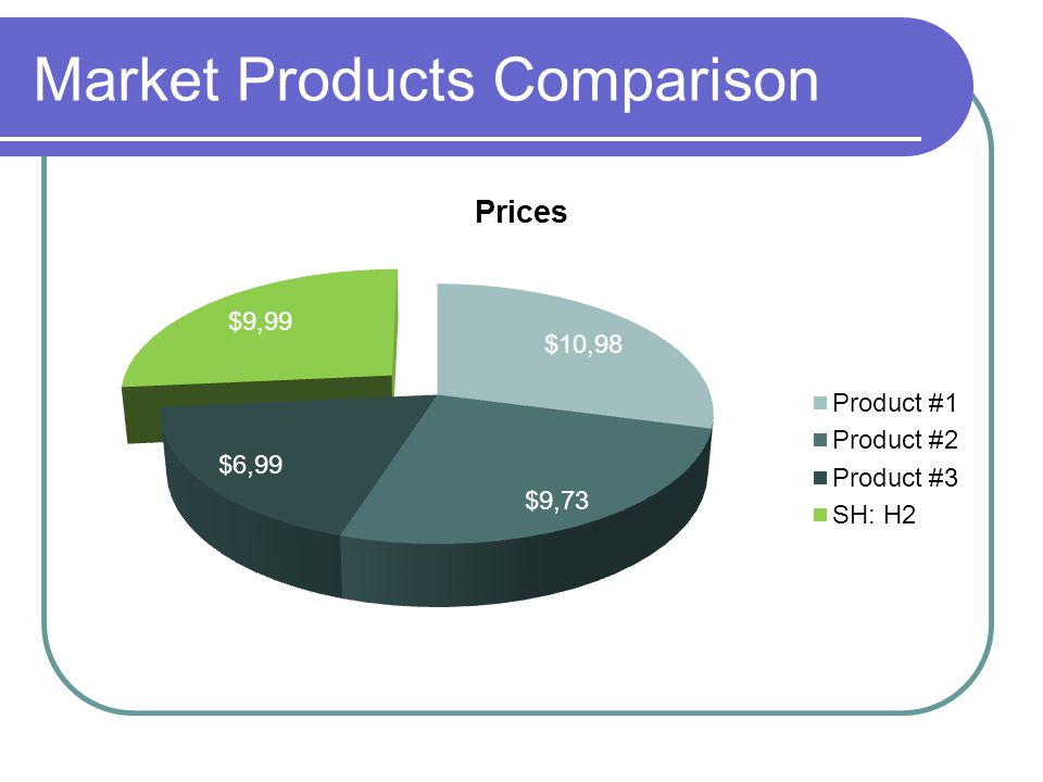 Market Products Comparison