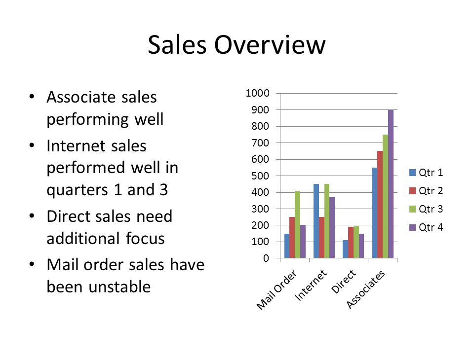 Sales Overview Associate sales performing well