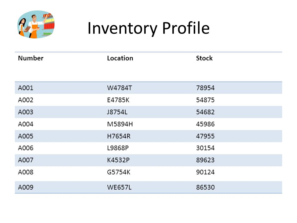 Inventory Profile Number Location Stock A001 W4784T 78954 A002 E4785K