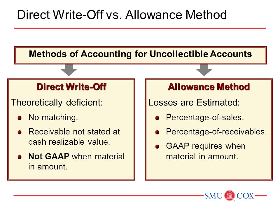 Direct Write-Off vs. Allowance Method