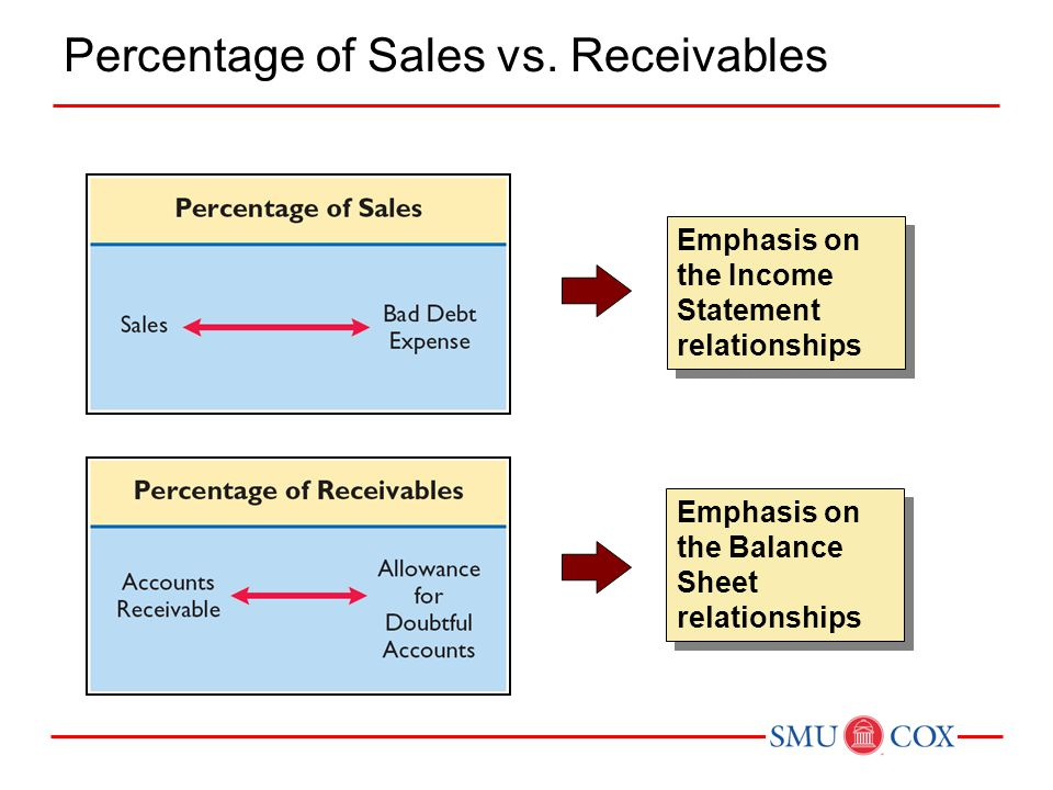 Percentage of Sales vs. Receivables