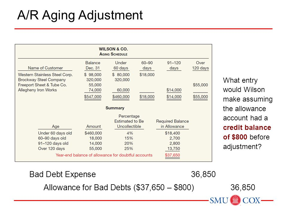 A/R Aging Adjustment Bad Debt Expense 36,850