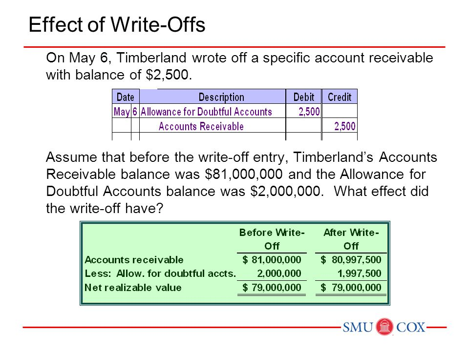 Effect of Write-Offs On May 6, Timberland wrote off a specific account receivable with balance of $2,500.