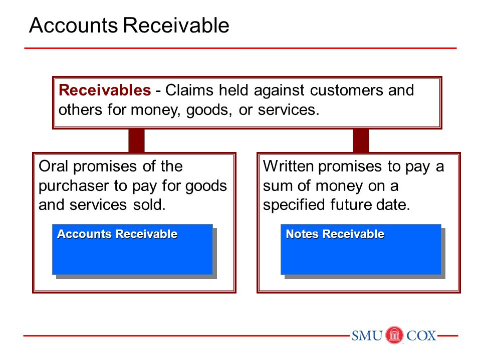 Accounts Receivable Receivables - Claims held against customers and others for money, goods, or services.