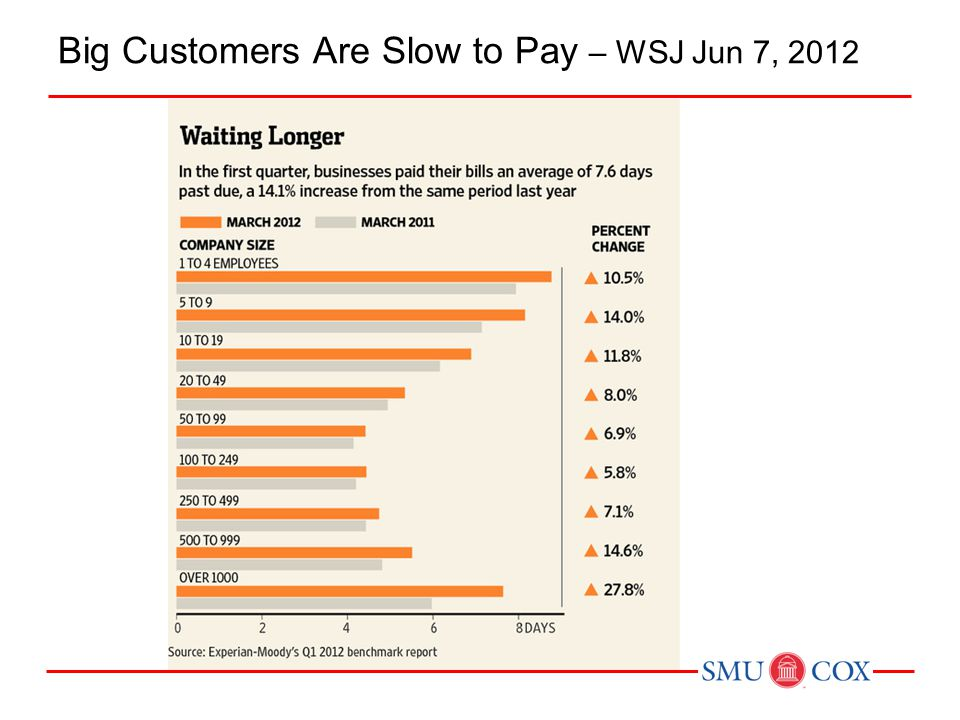 Big Customers Are Slow to Pay – WSJ Jun 7, 2012
