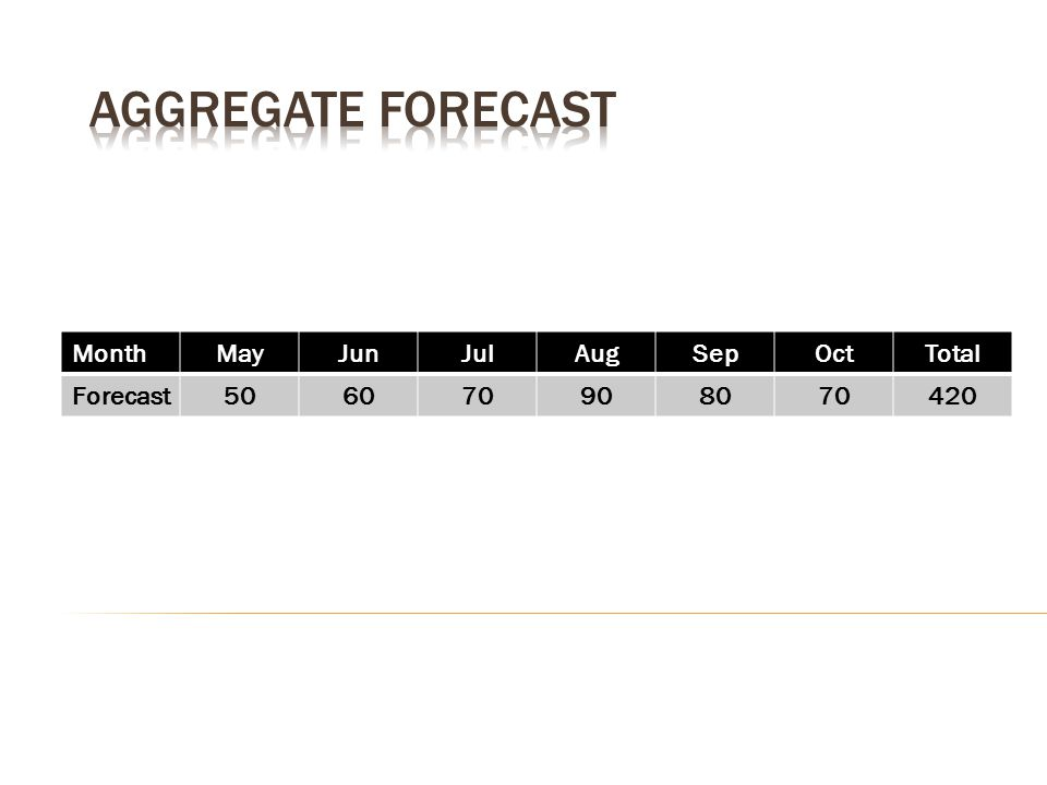 Aggregate forecast Month May Jun Jul Aug Sep Oct Total Forecast 50 60
