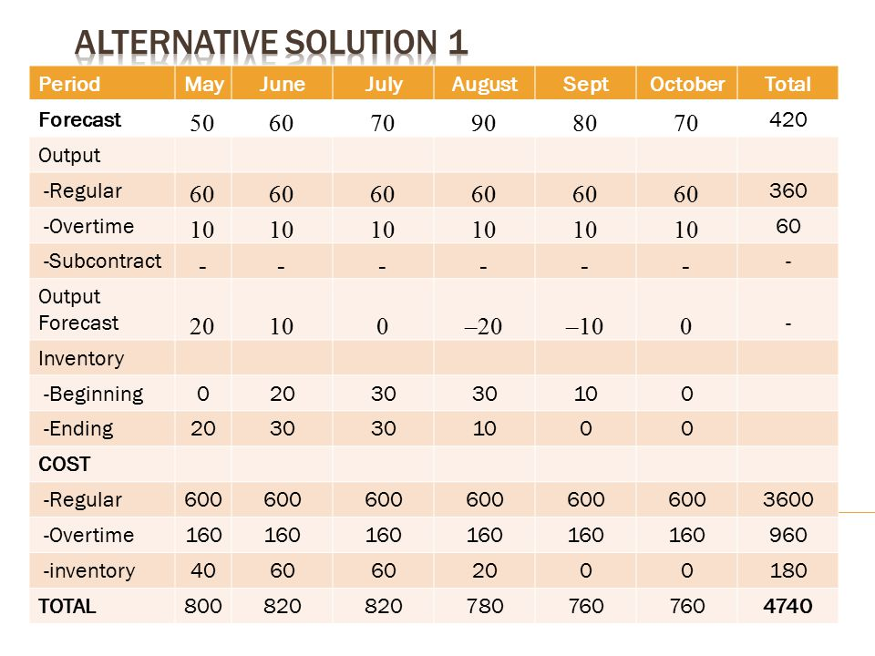 Alternative solution 1 50 60 70 90 80 10 - 20 –20 –10 Period May June