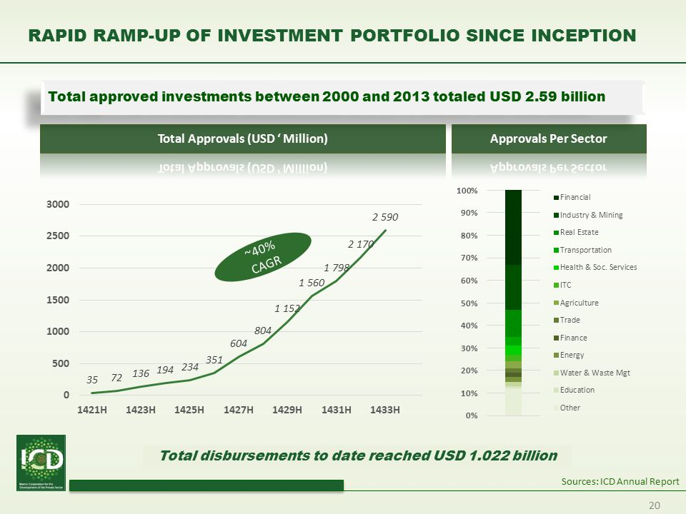 RAPID RAMP-UP OF INVESTMENT PORTFOLIO SINCE INCEPTION