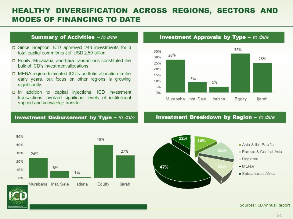 HEALTHY DIVERSIFICATION ACROSS REGIONS, SECTORS AND MODES OF FINANCING TO DATE
