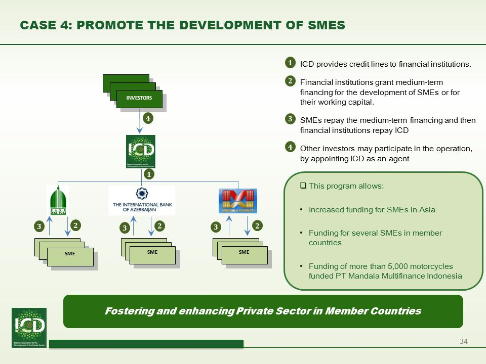 CASE 4: PROMOTE THE DEVELOPMENT OF SMES