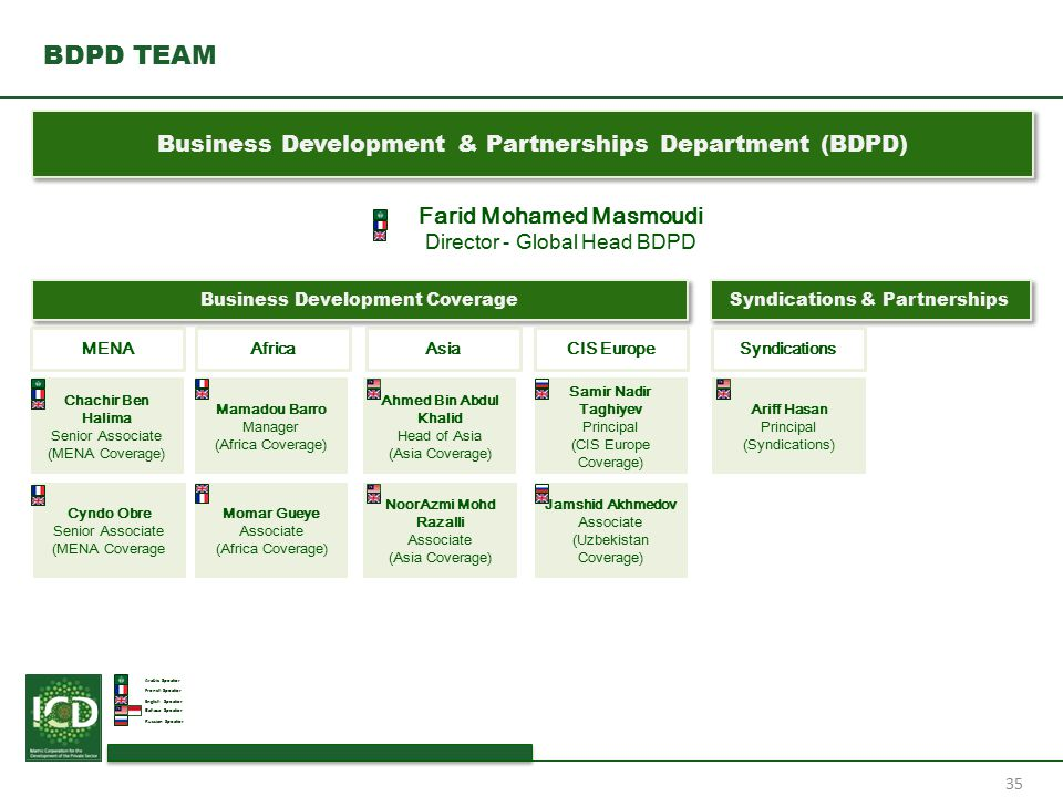 BDPD TEAM Business Development & Partnerships Department (BDPD)