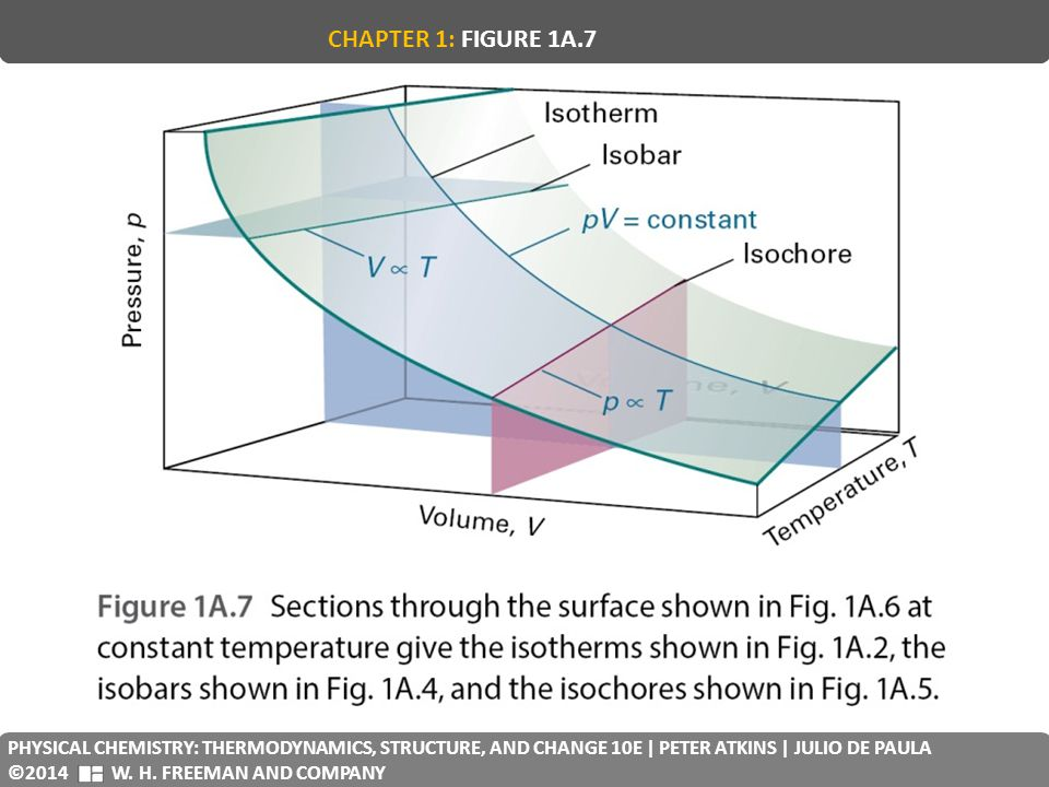 CHAPTER 1: FIGURE 1A.7 PHYSICAL CHEMISTRY: THERMODYNAMICS, STRUCTURE, AND CHANGE 10E | PETER ATKINS | JULIO DE PAULA.