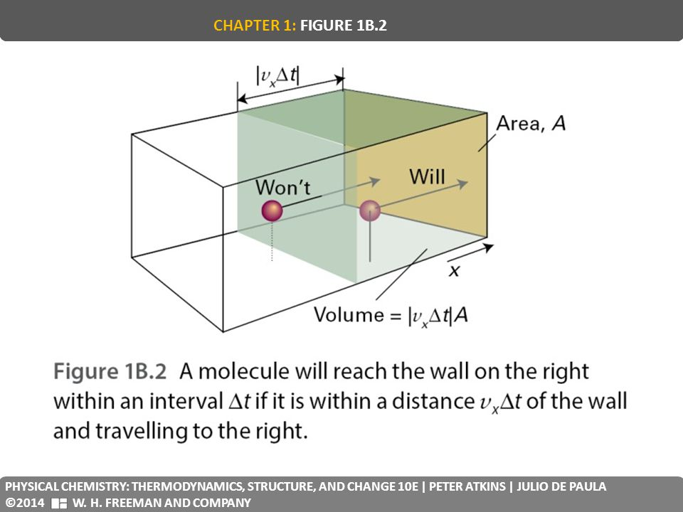 CHAPTER 1: FIGURE 1B.2 PHYSICAL CHEMISTRY: THERMODYNAMICS, STRUCTURE, AND CHANGE 10E | PETER ATKINS | JULIO DE PAULA.