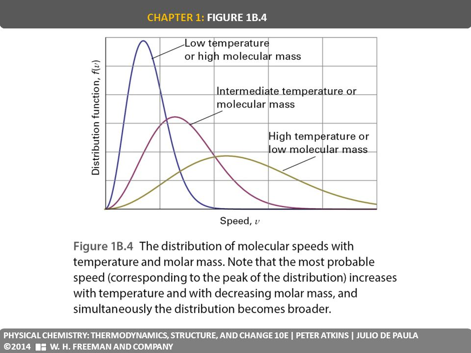 CHAPTER 1: FIGURE 1B.4 PHYSICAL CHEMISTRY: THERMODYNAMICS, STRUCTURE, AND CHANGE 10E | PETER ATKINS | JULIO DE PAULA.