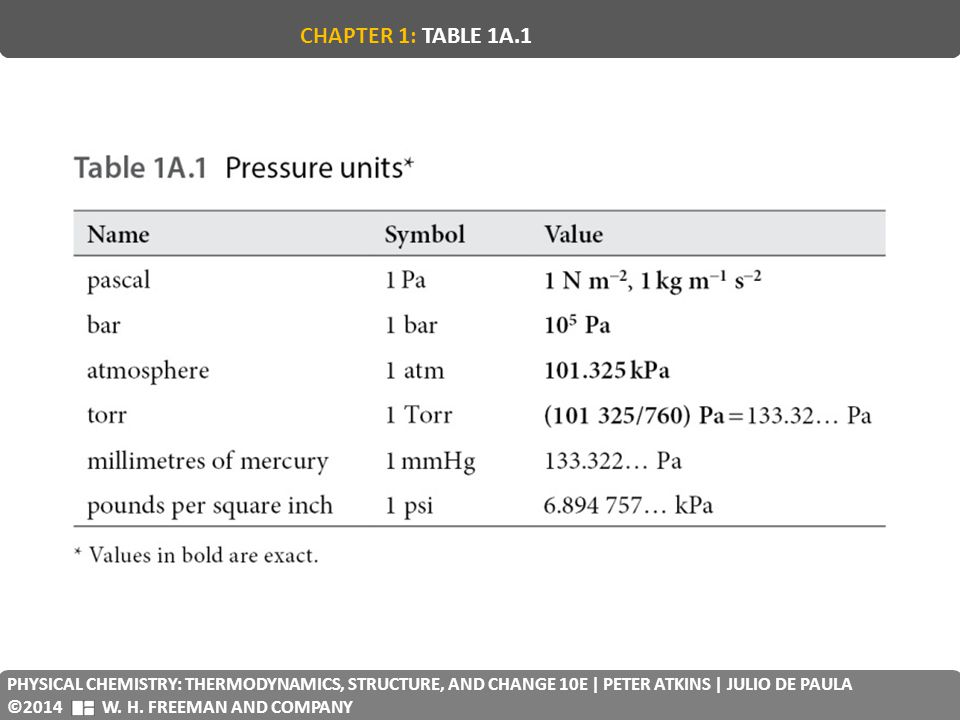 CHAPTER 1: TABLE 1A.1 PHYSICAL CHEMISTRY: THERMODYNAMICS, STRUCTURE, AND CHANGE 10E | PETER ATKINS | JULIO DE PAULA.