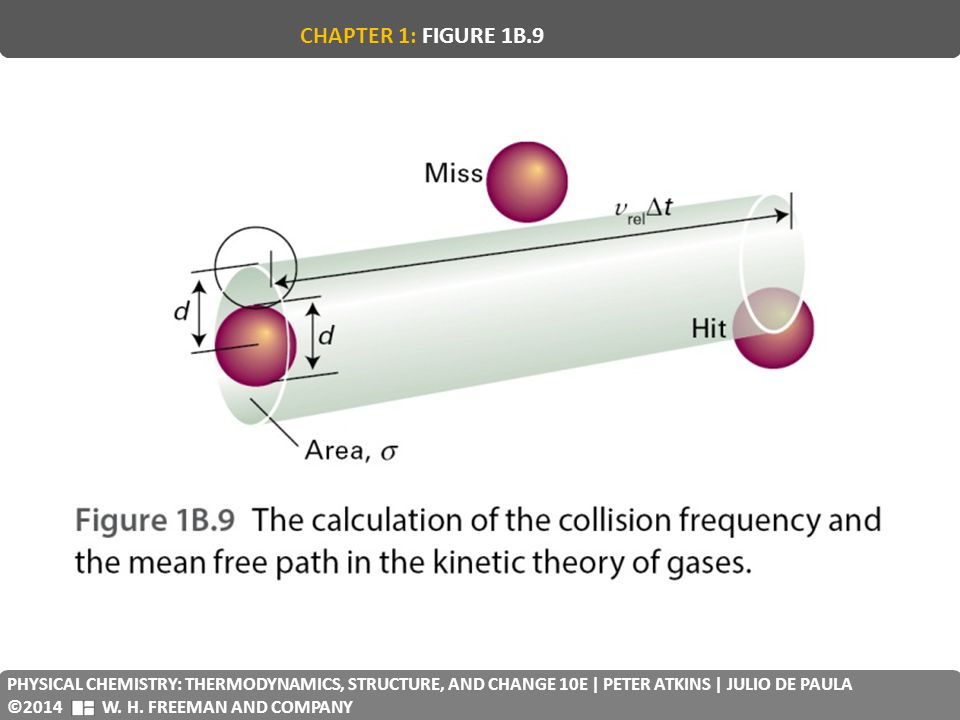 CHAPTER 1: FIGURE 1B.9 PHYSICAL CHEMISTRY: THERMODYNAMICS, STRUCTURE, AND CHANGE 10E | PETER ATKINS | JULIO DE PAULA.
