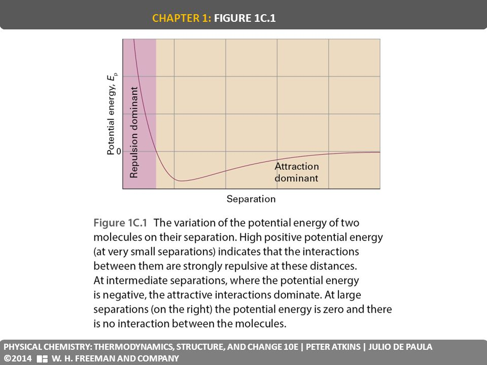 CHAPTER 1: FIGURE 1C.1 PHYSICAL CHEMISTRY: THERMODYNAMICS, STRUCTURE, AND CHANGE 10E | PETER ATKINS | JULIO DE PAULA.