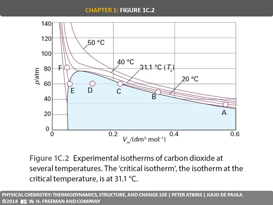 CHAPTER 1: FIGURE 1C.2 PHYSICAL CHEMISTRY: THERMODYNAMICS, STRUCTURE, AND CHANGE 10E | PETER ATKINS | JULIO DE PAULA.