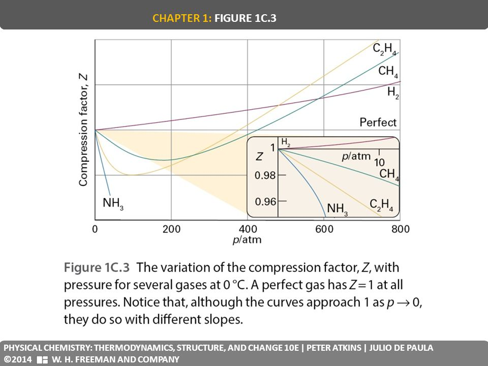 CHAPTER 1: FIGURE 1C.3 PHYSICAL CHEMISTRY: THERMODYNAMICS, STRUCTURE, AND CHANGE 10E | PETER ATKINS | JULIO DE PAULA.