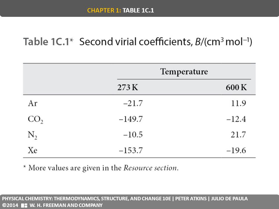 CHAPTER 1: TABLE 1C.1 PHYSICAL CHEMISTRY: THERMODYNAMICS, STRUCTURE, AND CHANGE 10E | PETER ATKINS | JULIO DE PAULA.