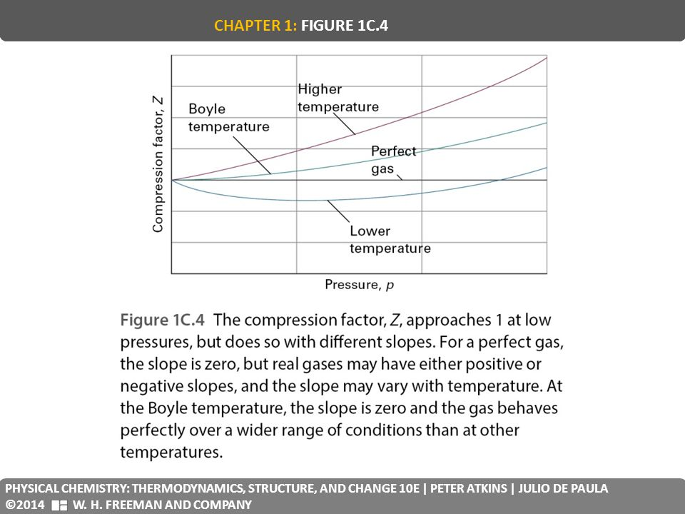CHAPTER 1: FIGURE 1C.4 PHYSICAL CHEMISTRY: THERMODYNAMICS, STRUCTURE, AND CHANGE 10E | PETER ATKINS | JULIO DE PAULA.