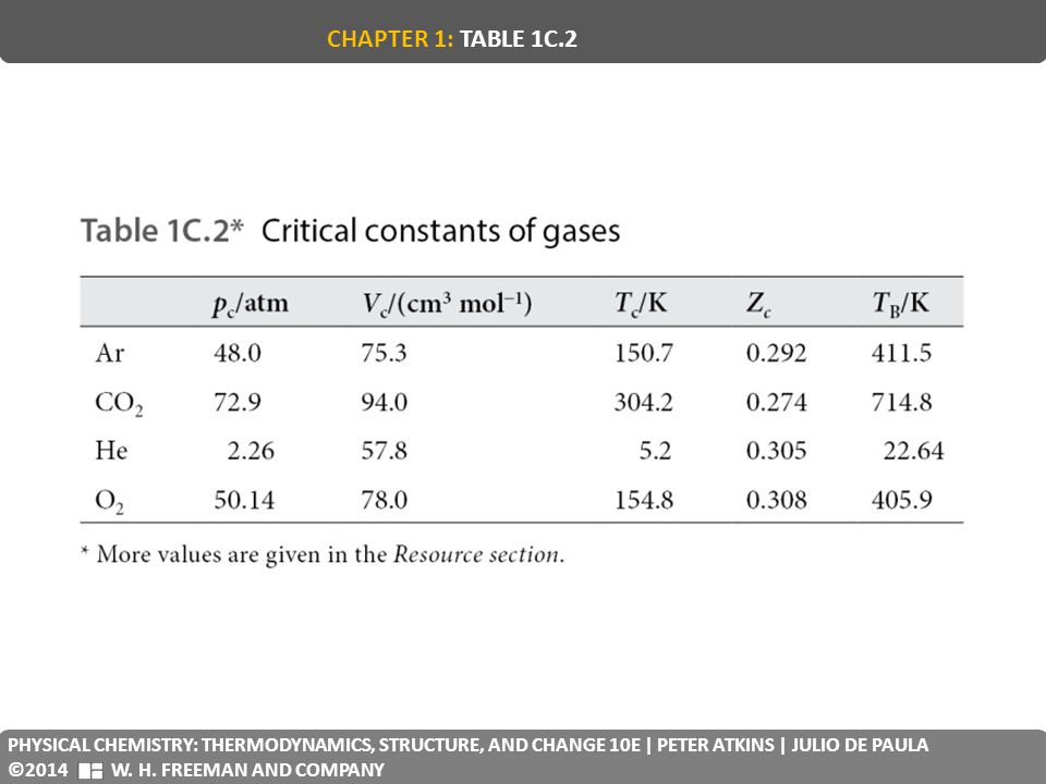 CHAPTER 1: TABLE 1C.2 PHYSICAL CHEMISTRY: THERMODYNAMICS, STRUCTURE, AND CHANGE 10E | PETER ATKINS | JULIO DE PAULA.