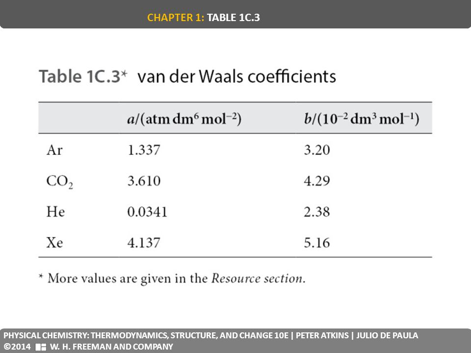 CHAPTER 1: TABLE 1C.3 PHYSICAL CHEMISTRY: THERMODYNAMICS, STRUCTURE, AND CHANGE 10E | PETER ATKINS | JULIO DE PAULA.