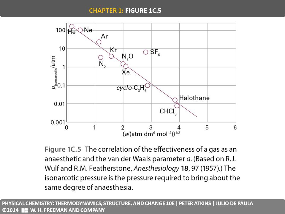 CHAPTER 1: FIGURE 1C.5 PHYSICAL CHEMISTRY: THERMODYNAMICS, STRUCTURE, AND CHANGE 10E | PETER ATKINS | JULIO DE PAULA.