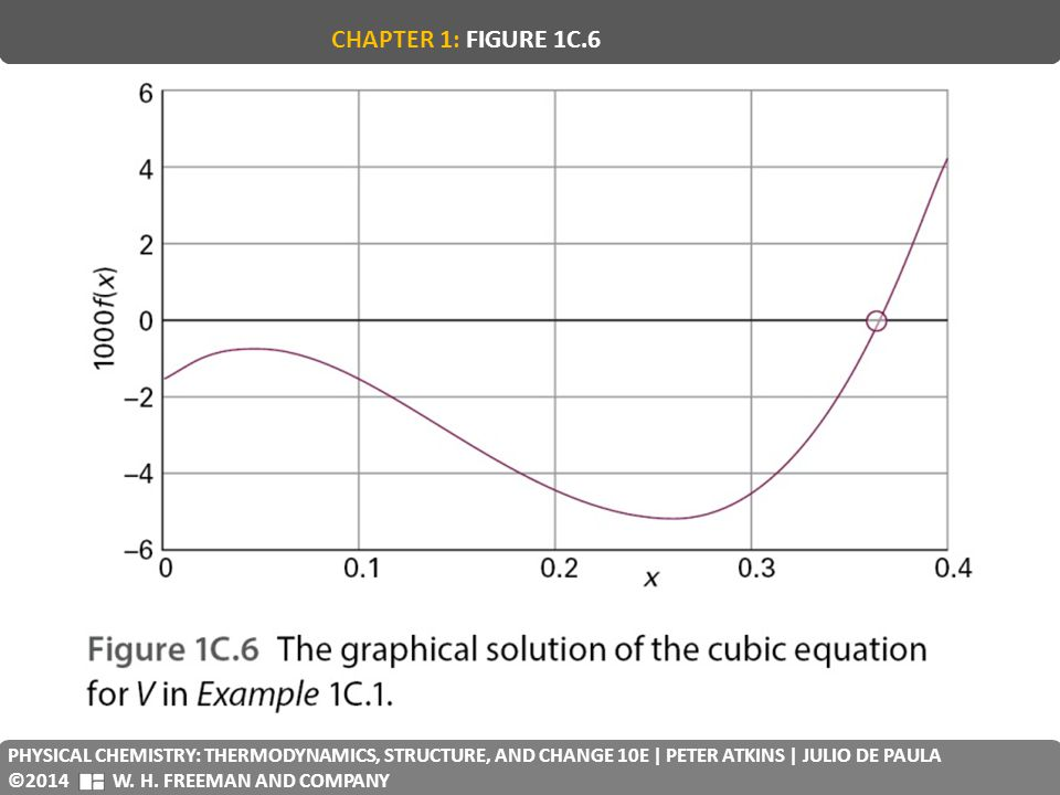 CHAPTER 1: FIGURE 1C.6 PHYSICAL CHEMISTRY: THERMODYNAMICS, STRUCTURE, AND CHANGE 10E | PETER ATKINS | JULIO DE PAULA.
