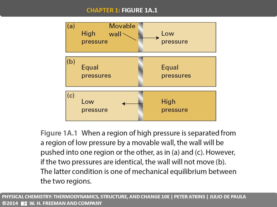 CHAPTER 1: FIGURE 1A.1 PHYSICAL CHEMISTRY: THERMODYNAMICS, STRUCTURE, AND CHANGE 10E | PETER ATKINS | JULIO DE PAULA.