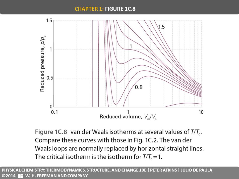 CHAPTER 1: FIGURE 1C.8 PHYSICAL CHEMISTRY: THERMODYNAMICS, STRUCTURE, AND CHANGE 10E | PETER ATKINS | JULIO DE PAULA.