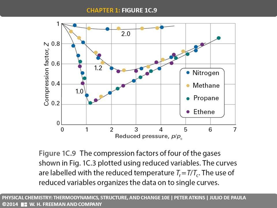 CHAPTER 1: FIGURE 1C.9 PHYSICAL CHEMISTRY: THERMODYNAMICS, STRUCTURE, AND CHANGE 10E | PETER ATKINS | JULIO DE PAULA.