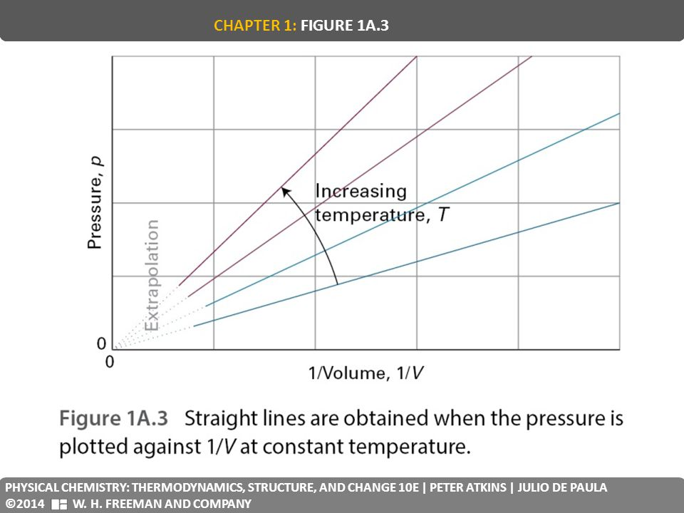 CHAPTER 1: FIGURE 1A.3 PHYSICAL CHEMISTRY: THERMODYNAMICS, STRUCTURE, AND CHANGE 10E | PETER ATKINS | JULIO DE PAULA.