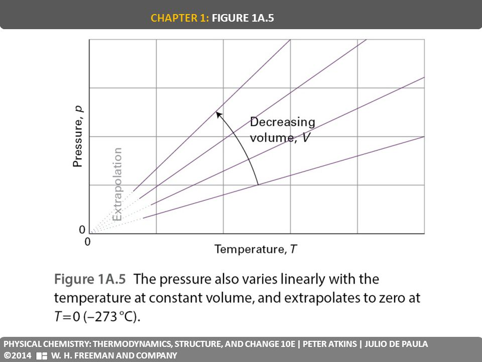 CHAPTER 1: FIGURE 1A.5 PHYSICAL CHEMISTRY: THERMODYNAMICS, STRUCTURE, AND CHANGE 10E | PETER ATKINS | JULIO DE PAULA.