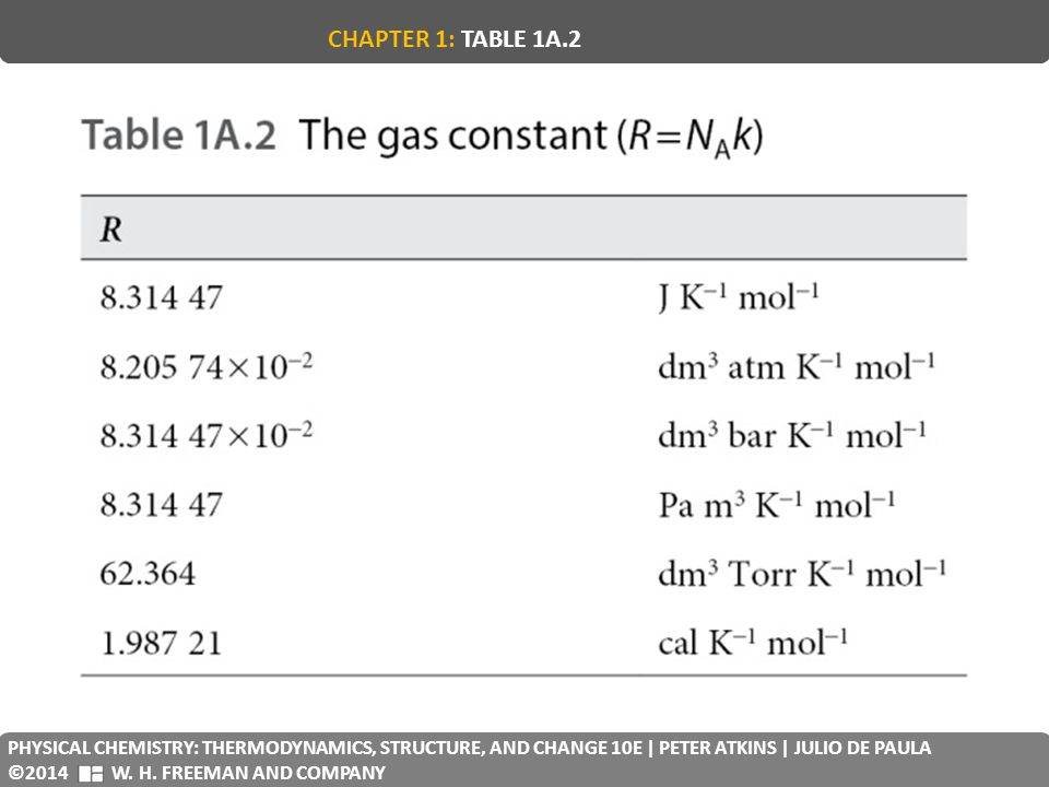 CHAPTER 1: TABLE 1A.2 PHYSICAL CHEMISTRY: THERMODYNAMICS, STRUCTURE, AND CHANGE 10E | PETER ATKINS | JULIO DE PAULA.