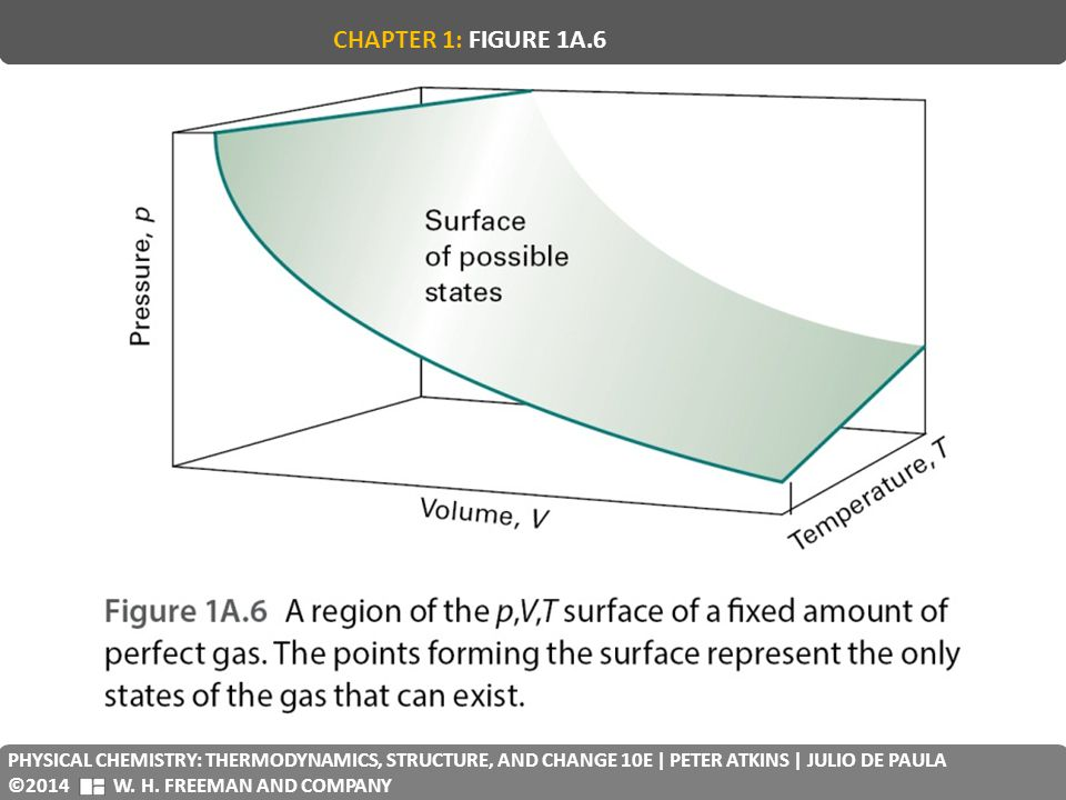 CHAPTER 1: FIGURE 1A.6 PHYSICAL CHEMISTRY: THERMODYNAMICS, STRUCTURE, AND CHANGE 10E | PETER ATKINS | JULIO DE PAULA.