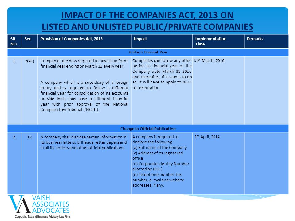 IMPACT OF THE COMPANIES ACT, 2013 ON
