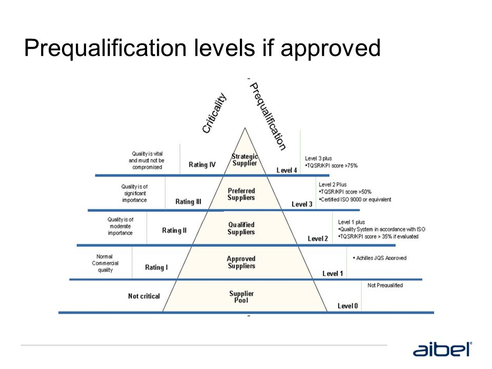 Prequalification levels if approved