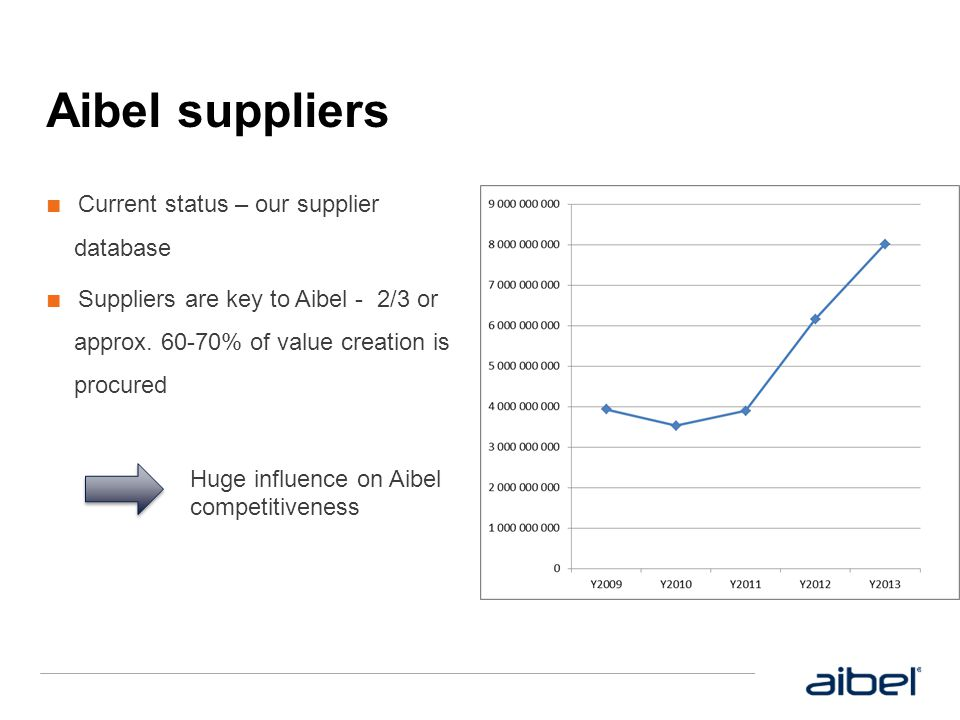 Aibel suppliers Current status – our supplier database