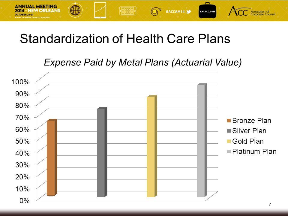 Standardization of Health Care Plans