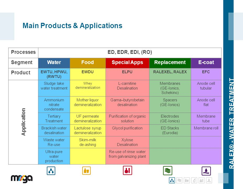 Main Products & Applications