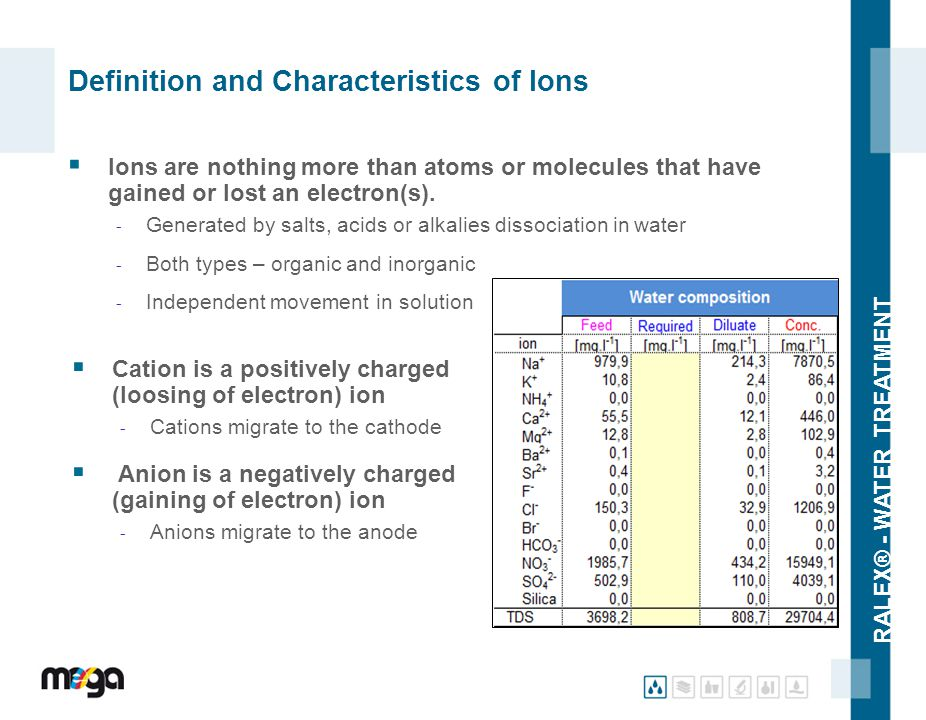 Definition and Characteristics of Ions