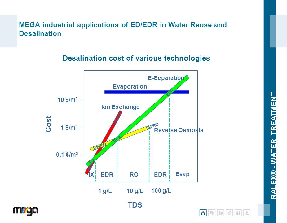 MEGA industrial applications of ED/EDR in Water Reuse and Desalination