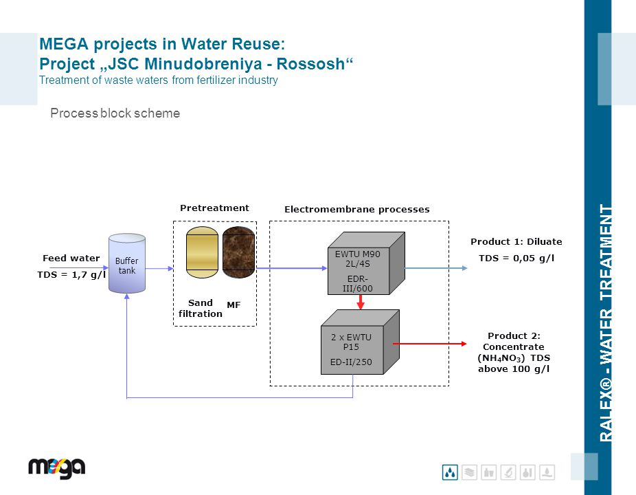 "MEGA projects in Water Reuse: Project ""JSC Minudobreniya - Rossosh Treatment of waste waters from fertilizer industry"