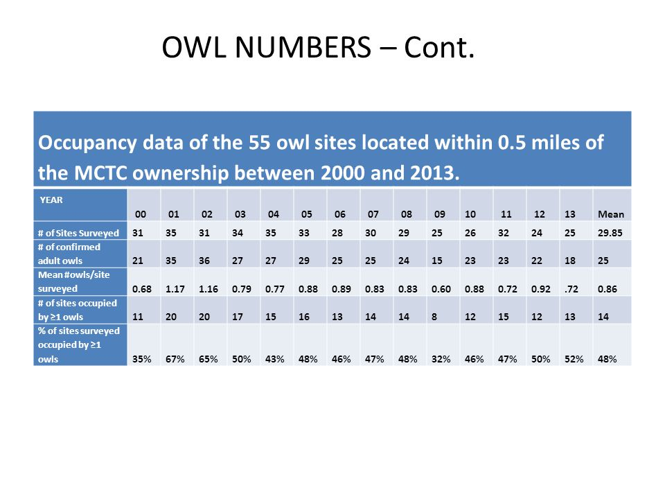 OWL NUMBERS – Cont. Occupancy data of the 55 owl sites located within 0.5 miles of the MCTC ownership between 2000 and 2013.