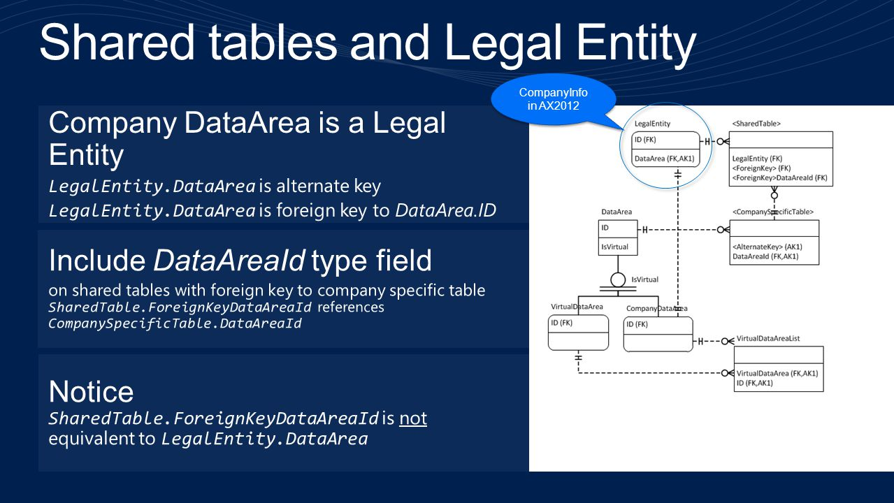 Shared tables and Legal Entity