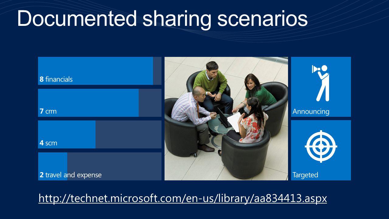 Documented sharing scenarios