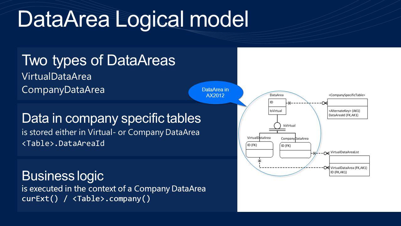 DataArea Logical model
