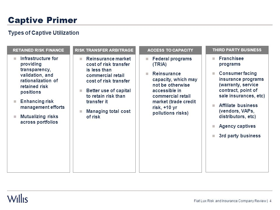 Captive Primer Captive Utilization and Lines Of Business